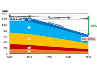 Etudes de planification énergétique pour 12 intercommunalités de l'Oise
